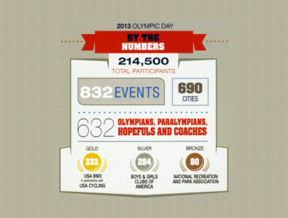 BMX Leads Olympic Day Events
