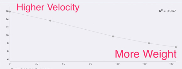Velocity vs. Weight